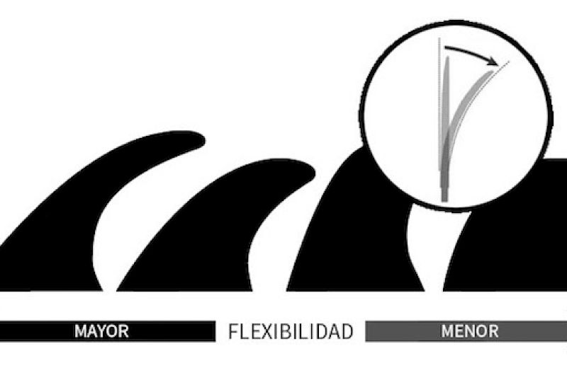 flexibilidad-quillas-surf