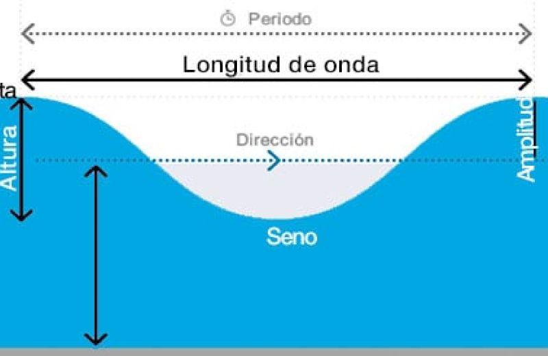 periodo-de-olas