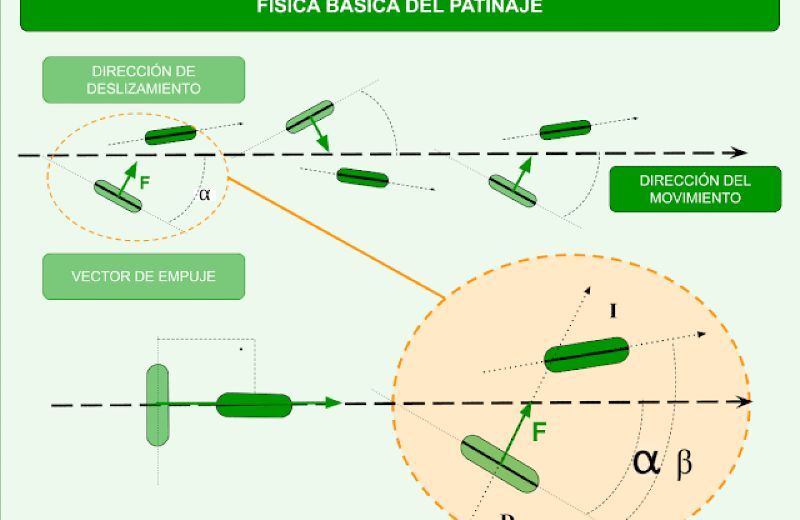 RND Patinaje física básica y biomecánica (1)
