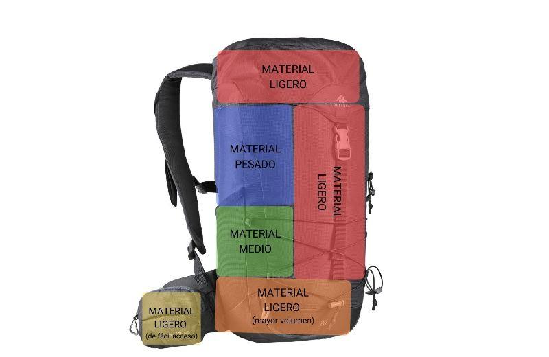 Distribución mochila