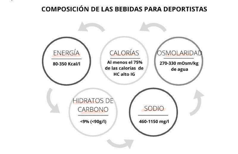 composición bebidas
