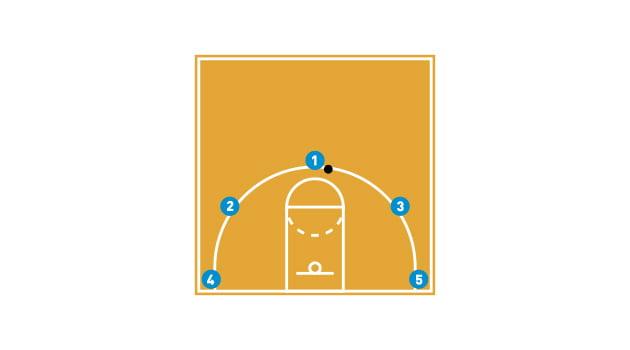 Jugar bien por conceptos | Blog baloncesto