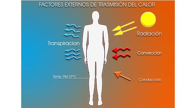 factores-externos-de-transmission-de-calor