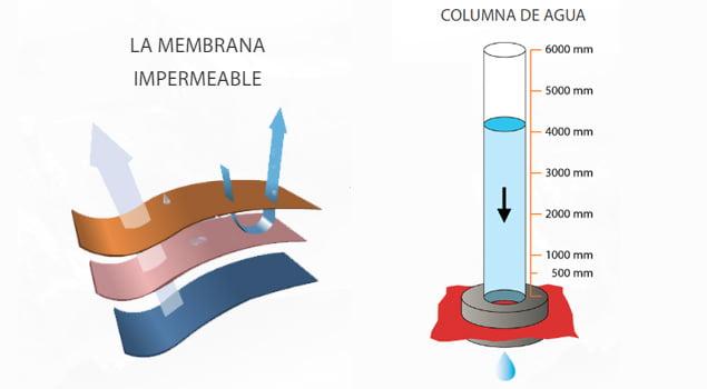 como protegerse del frio niveles de impermeabilidad