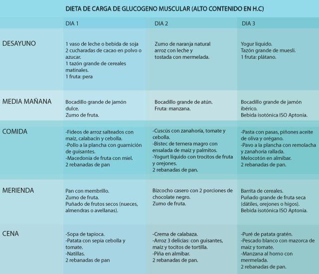 TABLA NITRICIoN GLUCOSA01