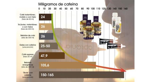 Cafeína: energía sin límites