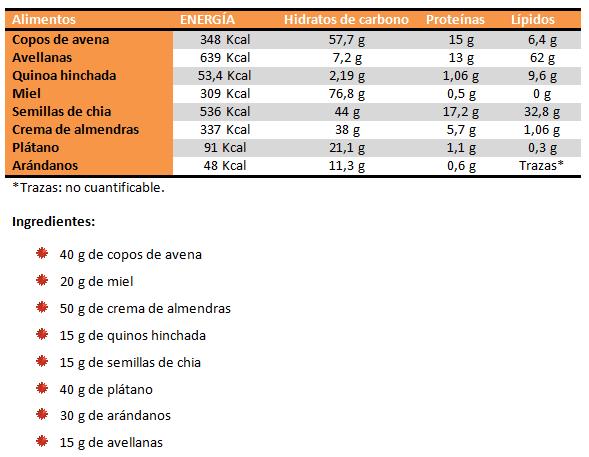 tabla ingrecdientes barritas energeticas caseras