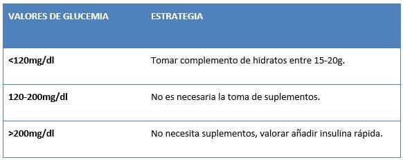 diabetes valores de glucemia tabla 2