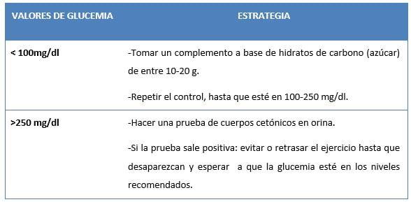 diabetes valores de glucemia tabla