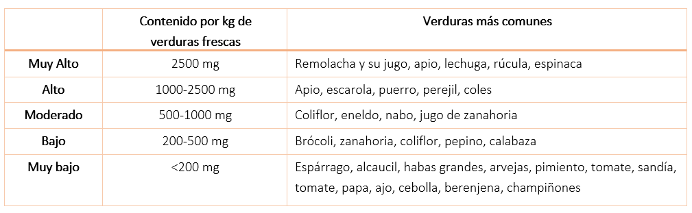 tabla remolacha
