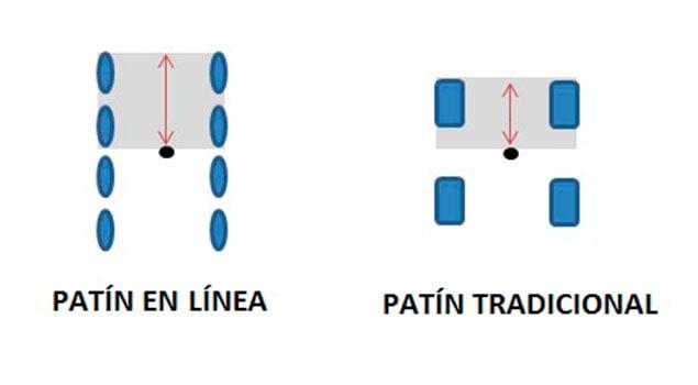 Patines en línea vs cuatro ruedas