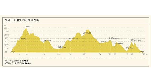 Ultra-Pirineu Running