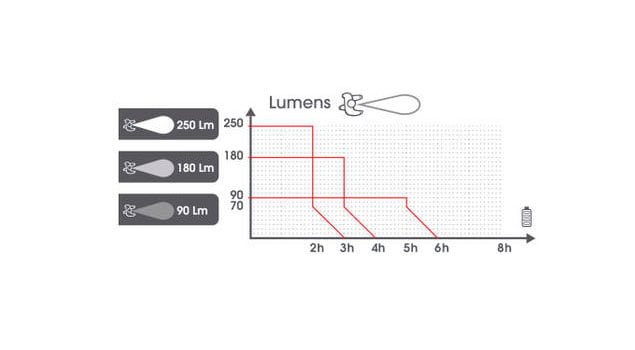 linterna frontal run light distancia