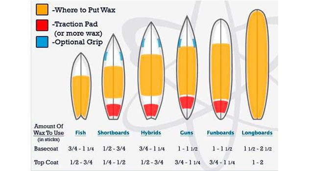 Qué parafina utilizar para tu tabla de surf