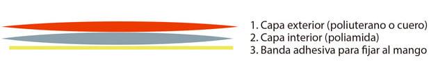 Grips y Overgrips - Blog tenis decathlon